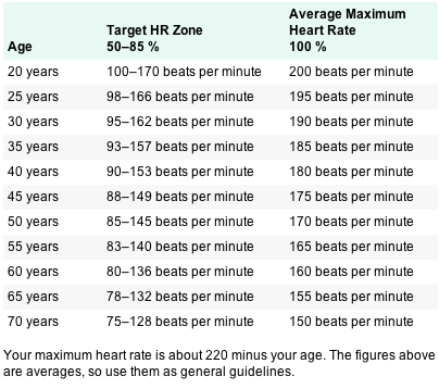 Target Heart Rate Zones By Age