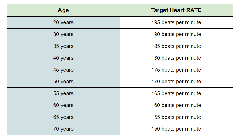 ideal heart rate while exercising